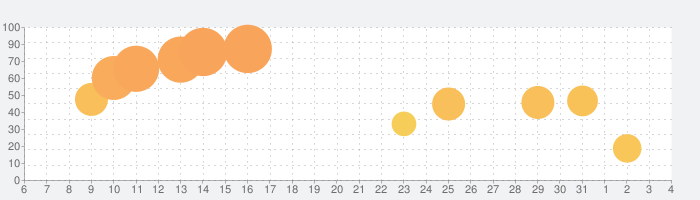 KORG Module Proの話題指数グラフ(8月4日(火))