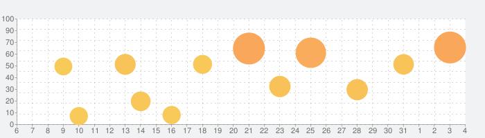 SleepTownの話題指数グラフ(8月4日(火))