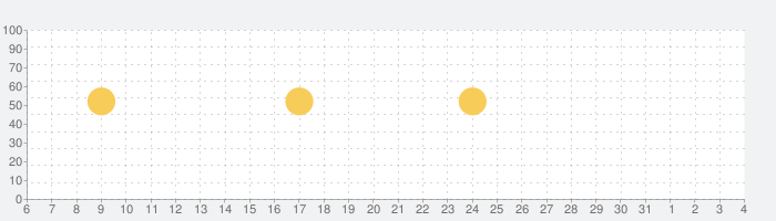 女性向け減量アプリ - 自宅でワークアウトの話題指数グラフ(8月4日(水))