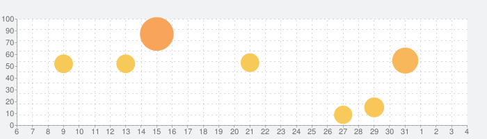 NewsDigest(ニュースダイジェスト)の話題指数グラフ(8月4日(火))