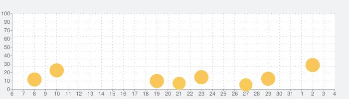 かみなしばいの話題指数グラフ(6月4日(木))