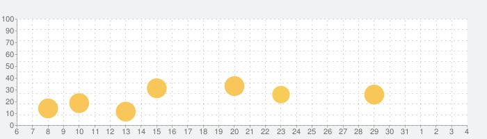 Dr. Pandaタウン: モールの話題指数グラフ(8月4日(火))