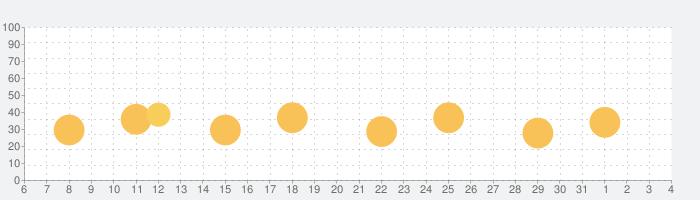 Font Candy画像 落書き: 写真加工 文字入れの話題指数グラフ(4月4日(土))