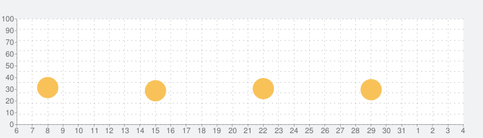 Lumyerの話題指数グラフ(4月4日(土))