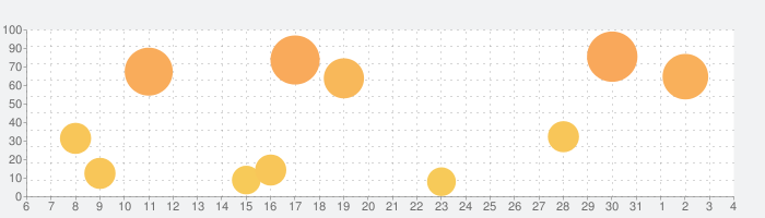 Toca Life: Neighborhoodの話題指数グラフ(6月4日(木))