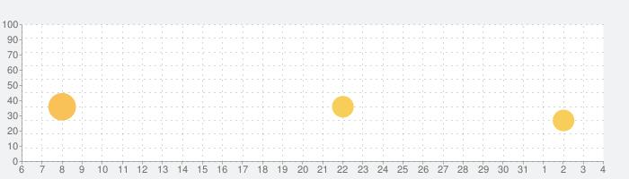 AI英会話SpeakBuddy(スピークバディ)の話題指数グラフ(8月4日(火))