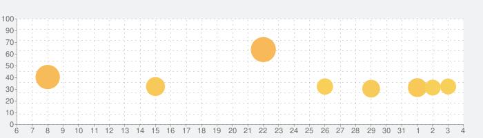 ドラゴンポーカーの話題指数グラフ(6月4日(木))
