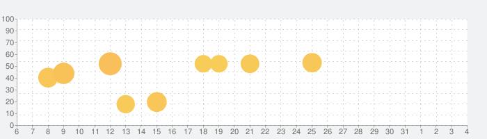 ReadEra - pdf、epub、word 電子書籍リーダーの話題指数グラフ(6月4日(木))