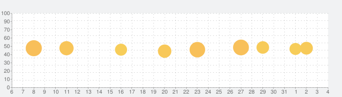 うたパス-auの音楽アプリ|最新曲や懐メロ聴き放題の話題指数グラフ(6月4日(木))