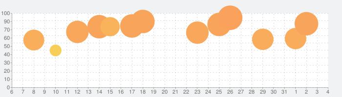 Note Alwaysの話題指数グラフ(4月4日(土))