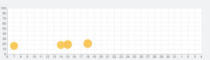 Sweet Crunch - Match 3 Gamesの話題指数グラフ(8月4日(水))
