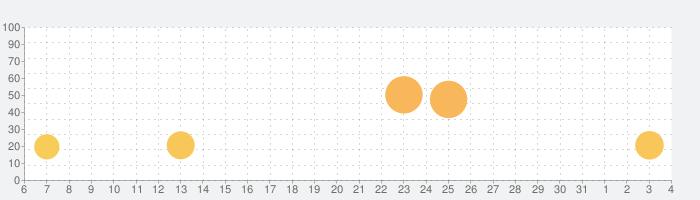 キックザバディ:フォーエバーの話題指数グラフ(6月4日(木))