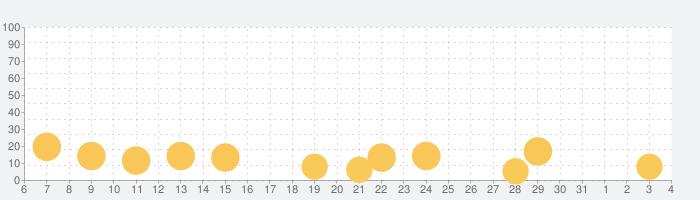 コインクロス - お金のロジックパズルの話題指数グラフ(8月4日(水))