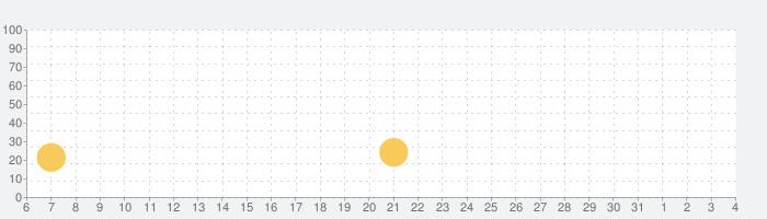 金魚すくい(お祭)の話題指数グラフ(8月4日(水))