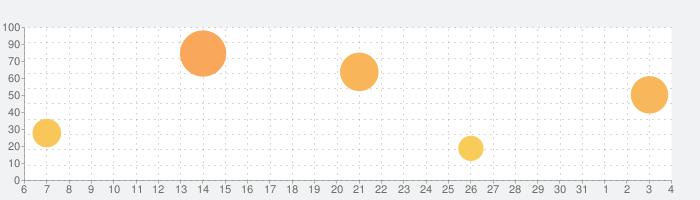 Goat Simulator GoatZの話題指数グラフ(4月4日(土))