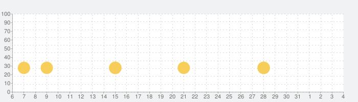 みんなの麻雀の話題指数グラフ(4月4日(土))