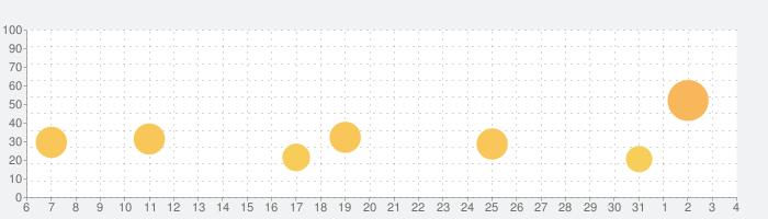 スクール鬼ごっこの話題指数グラフ(8月4日(火))