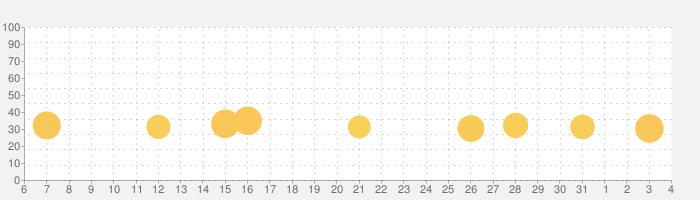 癒しのハリネズミ育成ゲームの話題指数グラフ(6月4日(木))