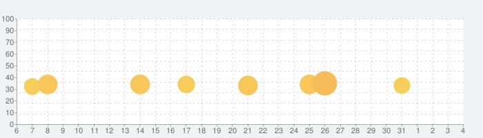 アニメスタジオ物語の話題指数グラフ(4月4日(土))