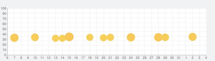 Traffic Riderの話題指数グラフ(4月4日(土))
