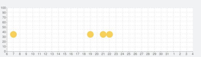 にゃんこ大泥棒の話題指数グラフ(6月4日(木))