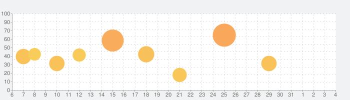 Facetuneの話題指数グラフ(4月4日(土))
