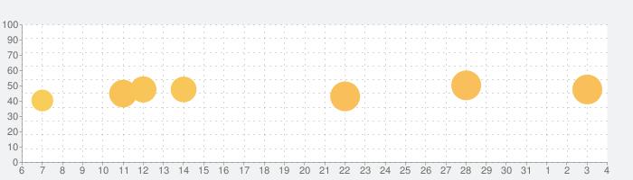 オフラインのマップ、GPS ナビゲーション:MAPS.MEの話題指数グラフ(4月4日(土))