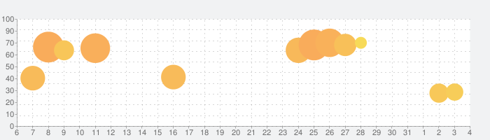 三国天武~本格戦略バトル~の話題指数グラフ(8月4日(火))