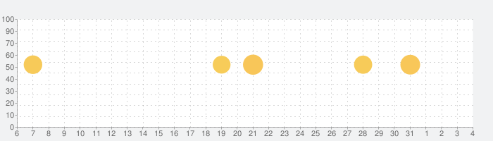 Facebook Liteの話題指数グラフ(4月4日(土))