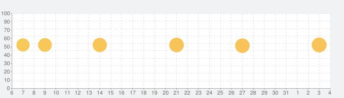 カラーコール - カラーコールアプリの話題指数グラフ(6月4日(木))