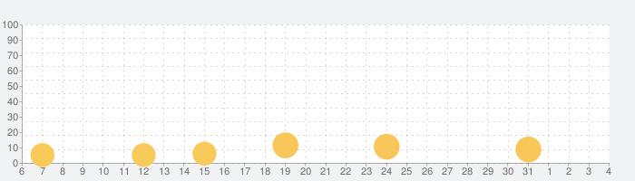逆転裁判123HDの話題指数グラフ(4月4日(土))