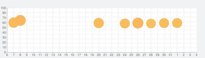 スタックボール - 積み上げられた台座を砕いていこうの話題指数グラフ(4月4日(土))