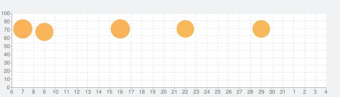 脱出ゲーム 京都 ~古き良き京の都~の話題指数グラフ(8月4日(水))