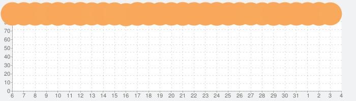 YouTubeの話題指数グラフ(8月4日(火))
