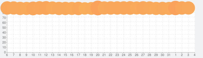 荒野行動-スマホ版バトロワの話題指数グラフ(4月4日(土))