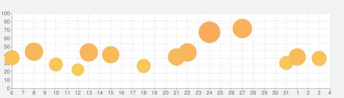悪魔城ドラキュラX 月下の夜想曲の話題指数グラフ(8月4日(水))
