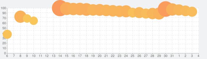 白猫プロジェクトの話題指数グラフ(8月4日(水))