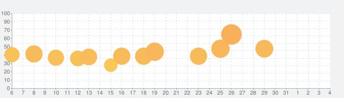 Polysphere - パズルアートの話題指数グラフ(6月4日(木))