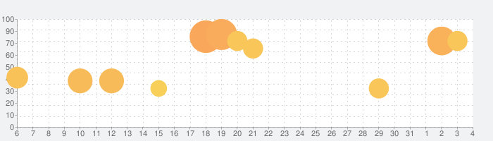 シノビマスター 閃乱カグラ NEW LINKの話題指数グラフ(4月4日(土))