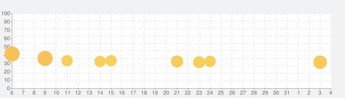 D4DJ GROOVY MIX D4U EDITIONの話題指数グラフ(4月4日(土))