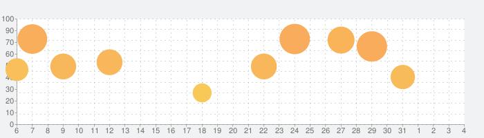 マーセナリーズサーガ3の話題指数グラフ(6月4日(木))