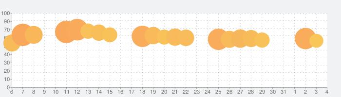 Dropbox - バックアップ、同期、共有の話題指数グラフ(6月4日(木))