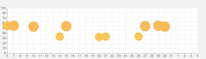 RPG ルインバースの話題指数グラフ(4月4日(土))