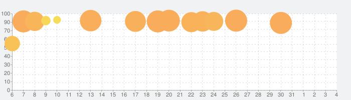 FINAL FANTASY IV TAY-月の帰還-の話題指数グラフ(4月4日(土))