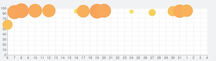 いつでも監督だ!~育成~《野球シミュレーション&育成ゲーム》の話題指数グラフ(4月4日(土))