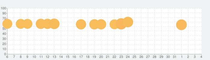 Numpuz – 面白い脳トレ&数字パズルゲームの話題指数グラフ(8月4日(火))