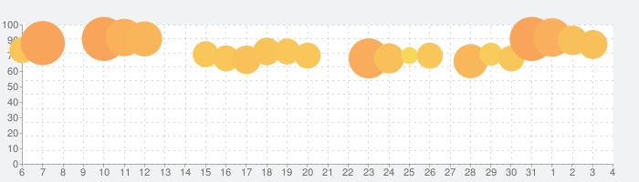 フォートナイトの話題指数グラフ(8月4日(火))