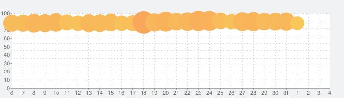 ドラゴンクエストⅩ 冒険者のおでかけ超便利ツールの話題指数グラフ(8月4日(水))