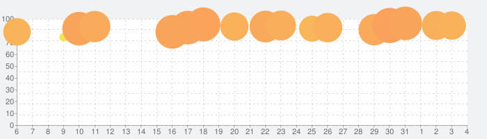 マリオカート ツアーの話題指数グラフ(8月4日(水))