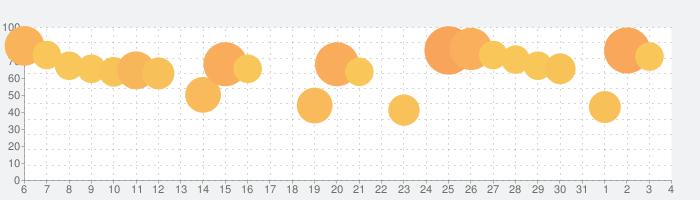 クラッシュ・ロワイヤル (Clash Royale)の話題指数グラフ(8月4日(水))